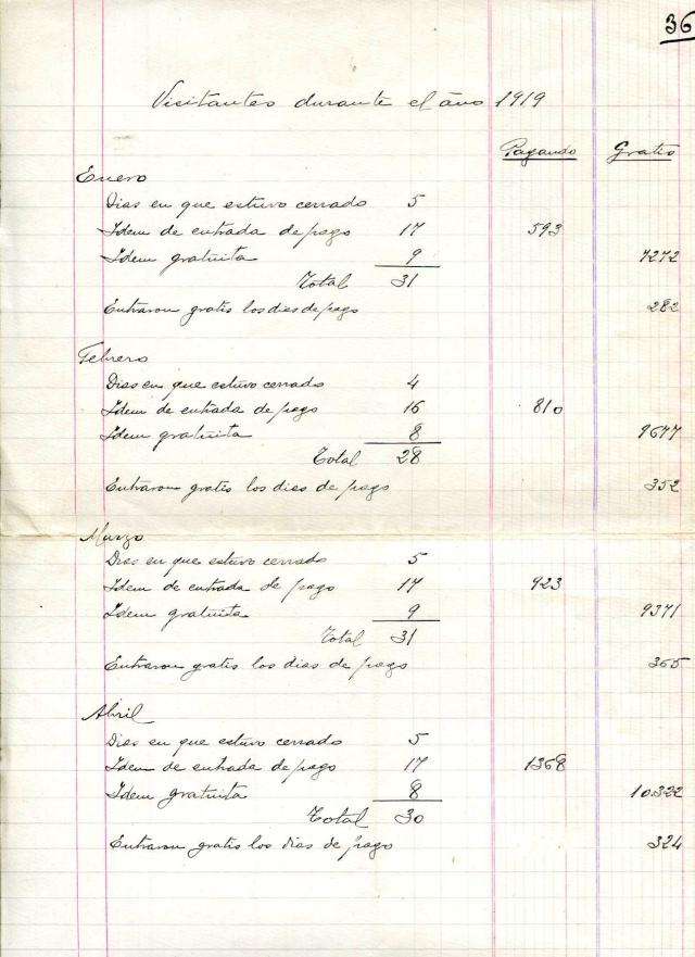 Estadísticas de visitantes; entradas gratuitas y de pago al museo (1918-1920)